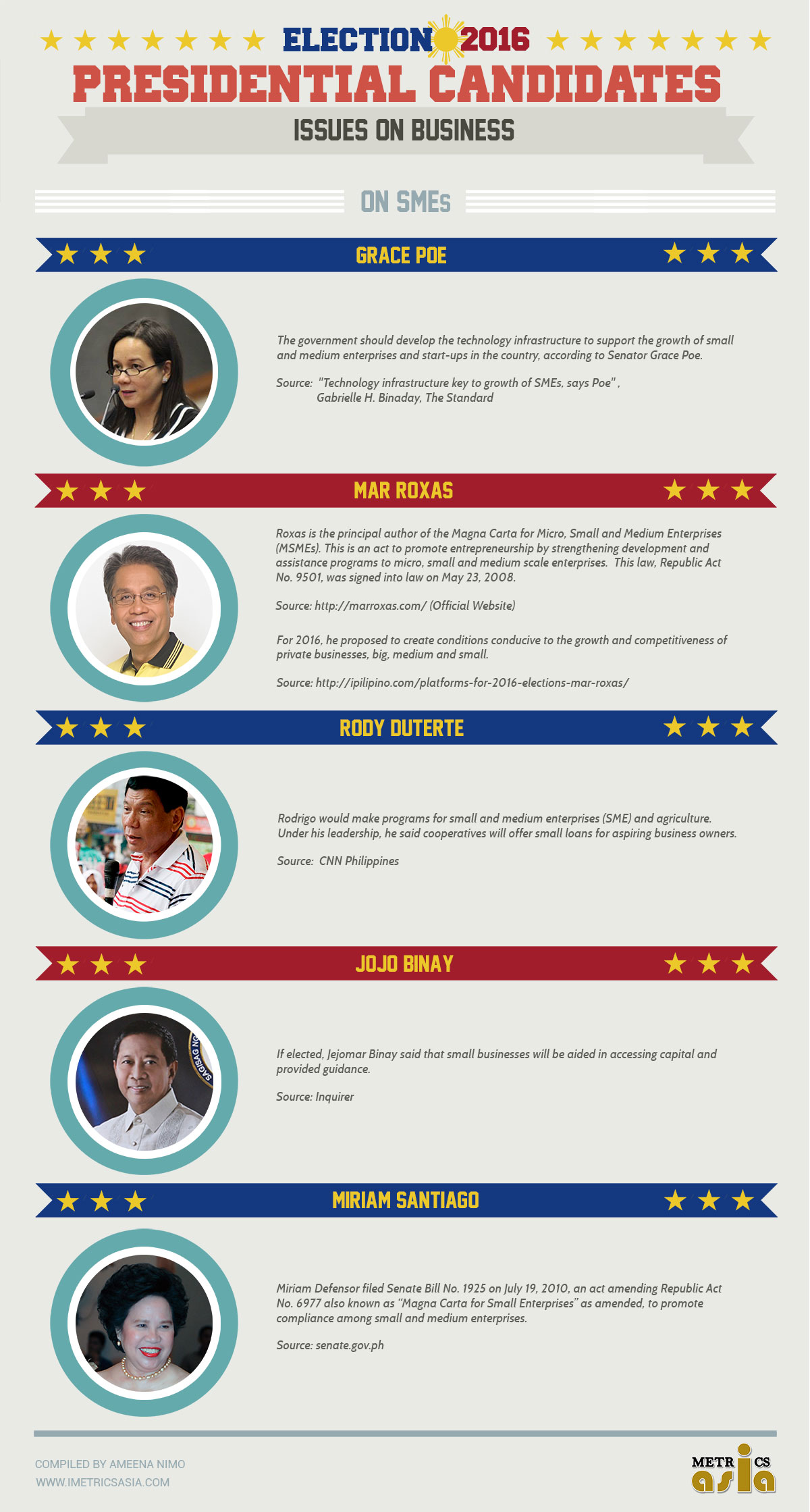 presidents infographic sme