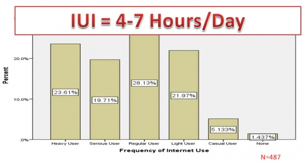 Frequency of Internet Use as Stated by 488 Digital Users from 11 Events